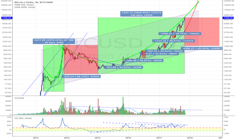 BTCUSD: Road to 9900 USD?
