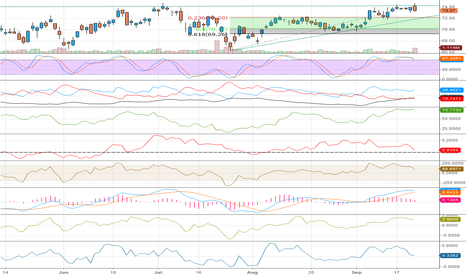 SIAL: Ascending Triangle