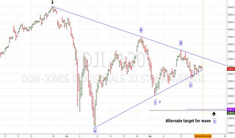 DJI: DJI may have completed Elliott wave - Horizontal Triangle