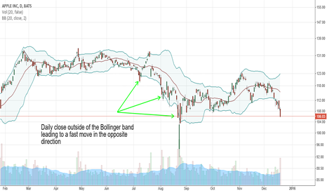 AAPL: Playing for a short-term bounce