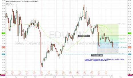 EDU: EDU, expect to drop more