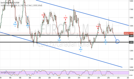 EURCAD: Euro Canadian Sell
