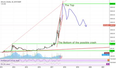 BTCUSD: The Bitcoin Bubble