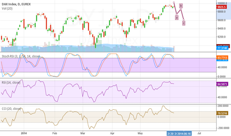 DY1!: DAX expectations for next week