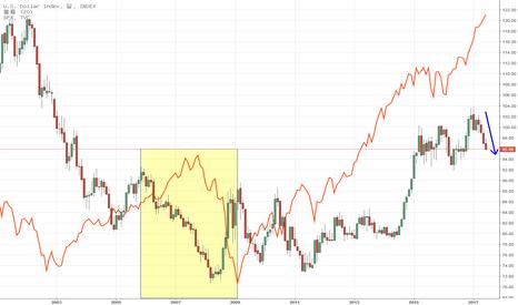 DXY: Dollar Index vs. S&P