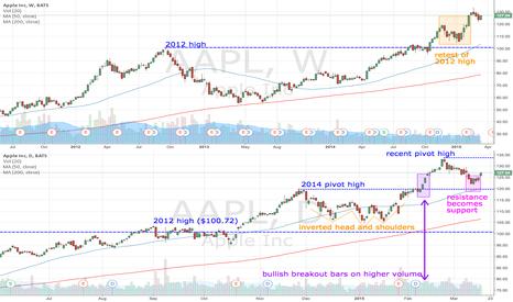 AAPL: AAPL retests 2014 high
