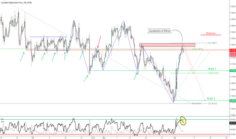 CADCHF: CAD/CHF - Possibilità Short su Resistenza [Price Action]