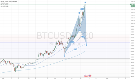 BTCUSD: Potential Cypher Set-Up