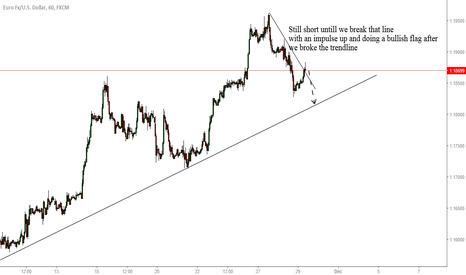 EURUSD: EURUSD Still in correction to the downside