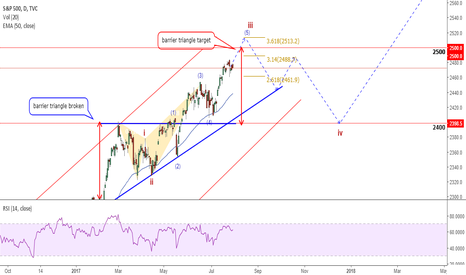 SPX: S&P (SPX): Trump Bump? Important Levels To Watch Coming Fast!