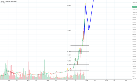 BTCUSD: Correction. On the way to 16K