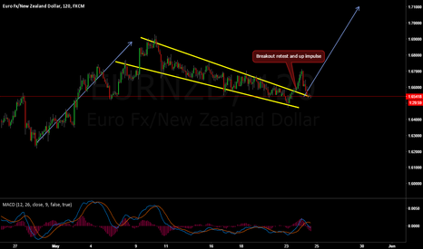 EURNZD: Ready for another upwards impulse in EUR/NZD based on Waves