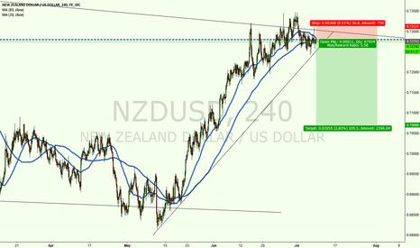 NZDUSD: Trade #7: NZDUSD Sell