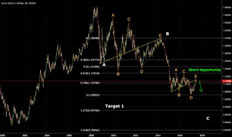 EURUSD: EURUSD Looking Short on Weekly Chart