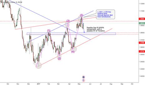 EURUSD: EURUSD Potential Gap fill