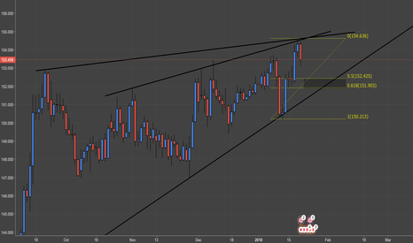 GBPJPY: GBPJPY: Play the Range
