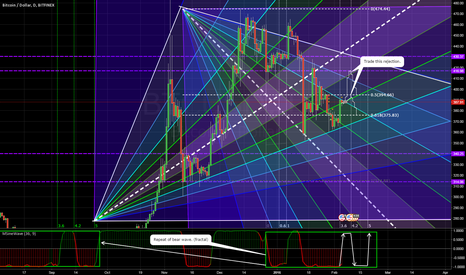 BTCUSD: BTC prediction, you'll see