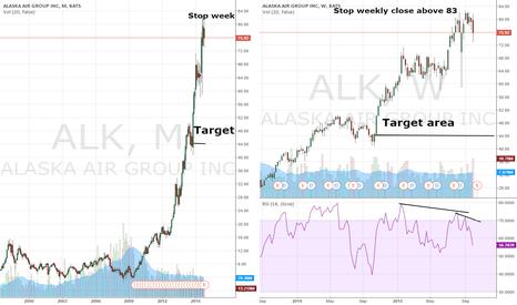ALK: Alaska Air Group - Anatomy of a Bubble