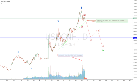 USDCNH: CHINESE YUAN STRENGTH??