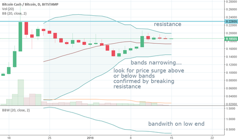 BCHBTC: BCH - Bollinger Band Squeeze Setup Forming