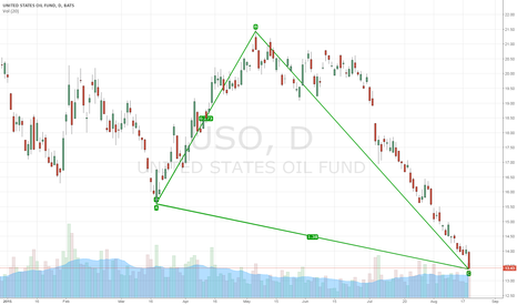USO: USO Thats a Fib Key Area for Oil