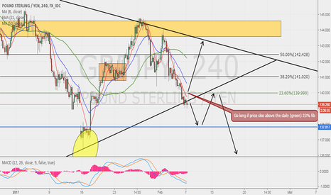 GBPJPY: GBPJPY POSSIBLE SCENARIOS