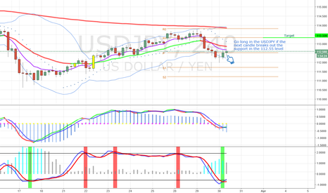 USDJPY: Buy opportunity in the USDJPY - 4 hours chart