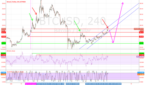 BTCUSD: The prospect of the end of the year.