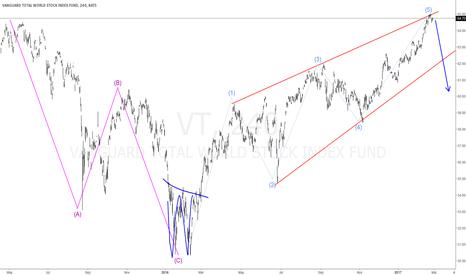 VT: #VT World Stock Index Short