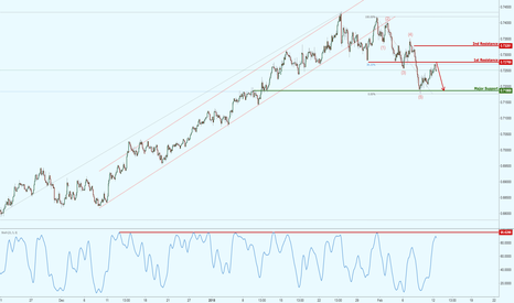 NZDUSD: NZDUSD has reached our resistance target,potential upcoming drop