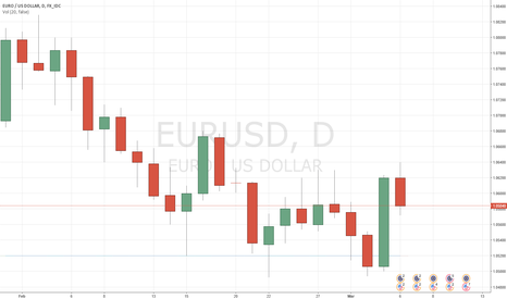 EURUSD: EURUSD: Surprising reaction after Yellen, now eyes on Draghi
