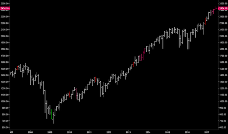 SP1!: TECHNICALS | Cause for Caution in S&P500 Futures