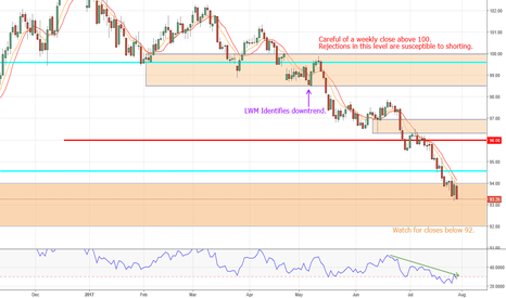DXY: DXY weekly analysis. Do we break 93 and go lower or pullback?