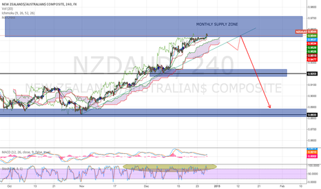 NZDAUD: NZD/AUD TO RETEST ALLTIME HIGH AND DRP!