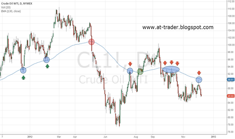 CL1!: Crude OIL - long term
