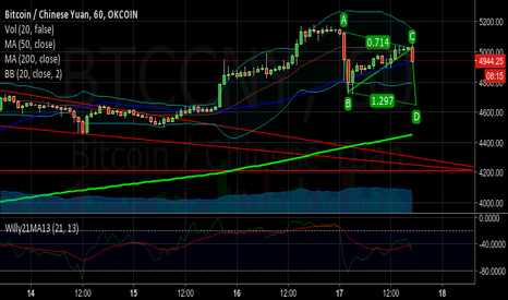 BTCCNY: ABCD for a potential downside target