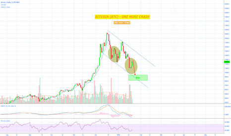 BTCUSD: Bitcoin (BTC) - Our last chance to take HUGE profits!