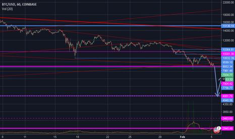 BTCUSD: Big market crash 3... 2... 1...