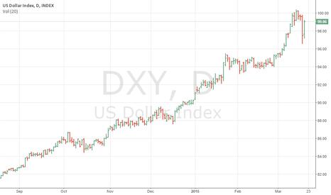 DXY: us dollar