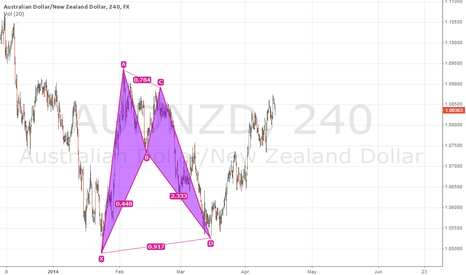 AUDNZD: AUDNZD might retrace a bit since this bat pattern has played out