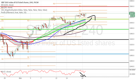 SPX500: short at support at pivot point with divergence over ALL indexes