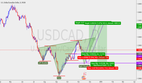 USDCAD: Daily USDCAD Analysis