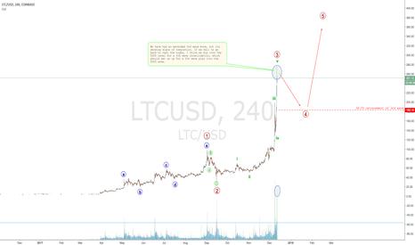 LTCUSD: Litecoin's amazing run