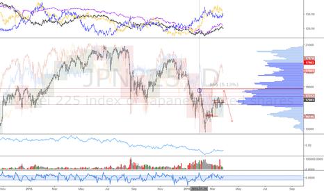 JPN225: Nikkei: Short the top