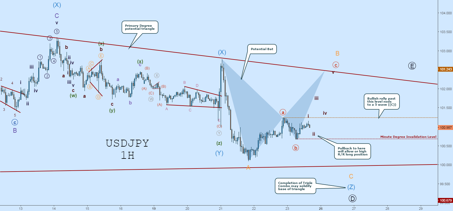 USDJPY EW Count: Looking for a Pullback Here to BUY
