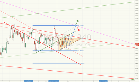 USDJPY: Does this triangle work ?
