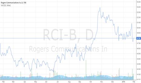 RCI-B: Rogers Communications Inc. Toronto Stock Exchange