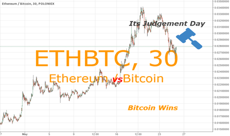 ETHBTC: Ether, End of an ERA, Bitcoin Always Good
