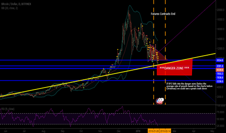 BTCUSD: Danger Zone