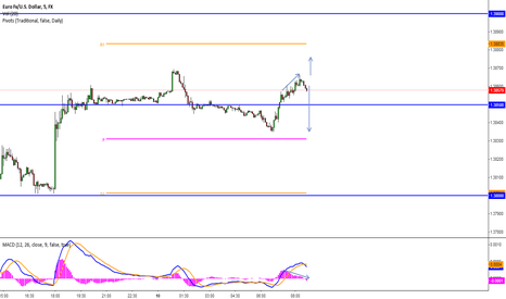 EURUSD: EUR - QUICK LITTLE SHORT ...